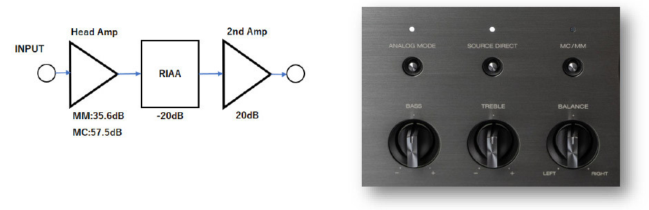 Denon PMA-A110 preamp gramofonowy