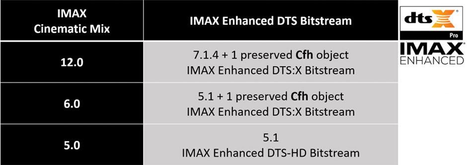 Konfiguracja głośników w kinach IMAX