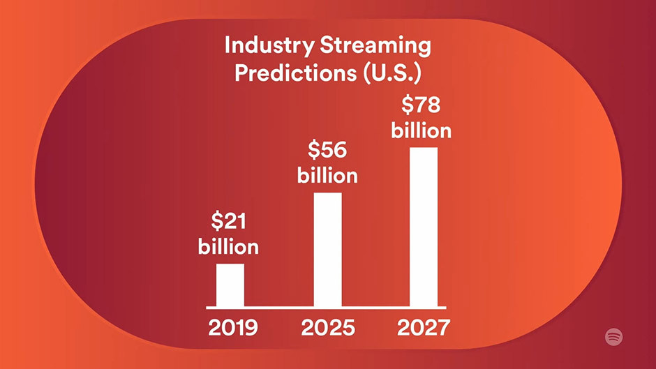 Spotify - streaming industry is growing