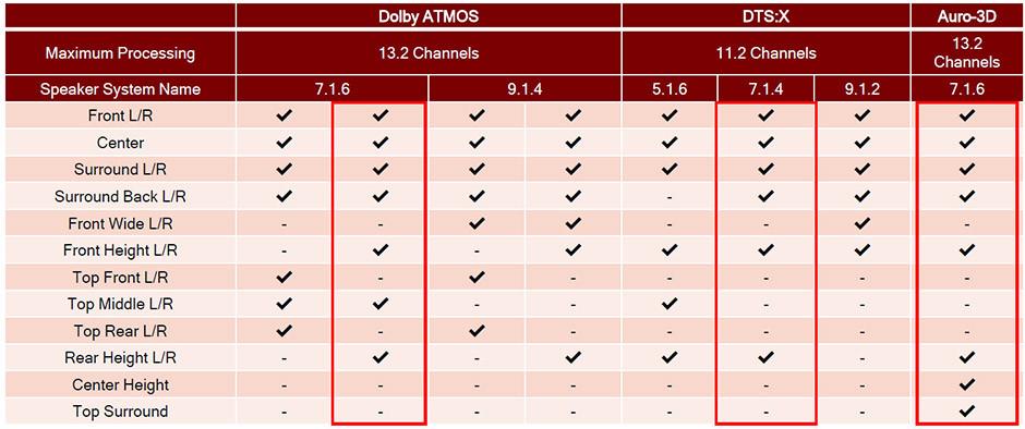 Porównanie mozliwości DTS:X Pro i Dolby Atmos