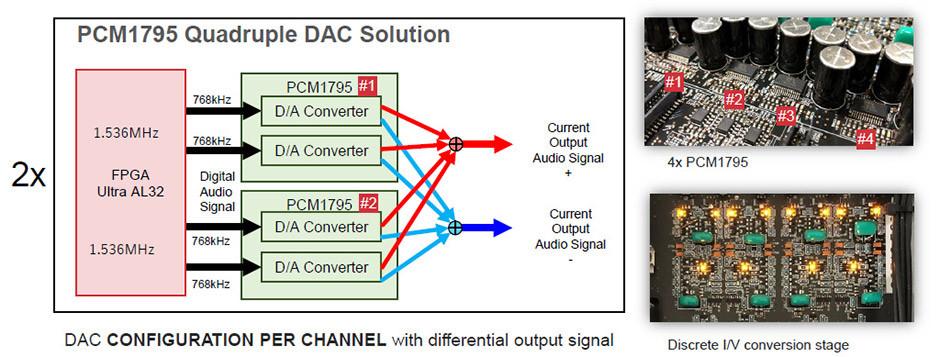 Denon DCD-A110 Quadruple DAC