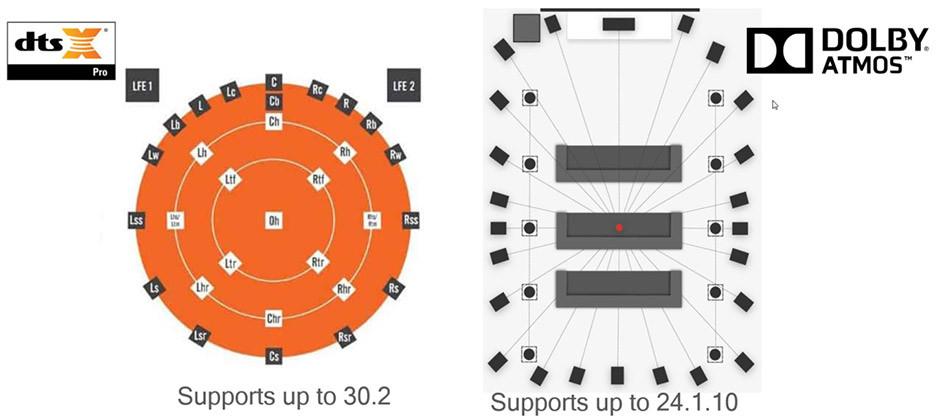 Dostępne konfiguracje głośników w amplitunerach Denon / Marantz