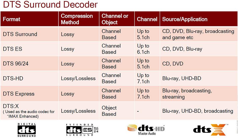 DTS - dekodery