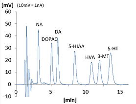 Monoamines and Metabolintes online c .pn