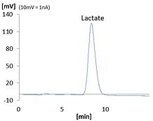 Lactate c.png