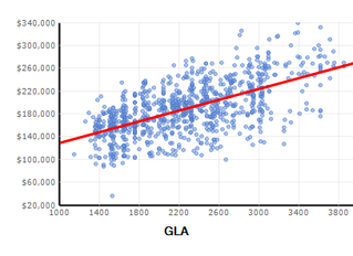 What is Regression Analysis and How Do Appraisers Use it?