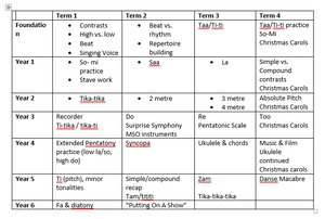 Curriculum Overview Table