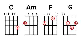 Ukulele chord diagrams