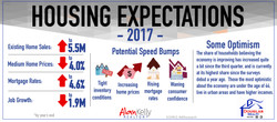 CWREG2016housing2017
