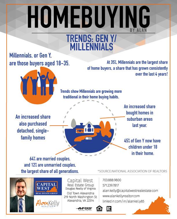 Home buying Trends: Gen Y/Millennials