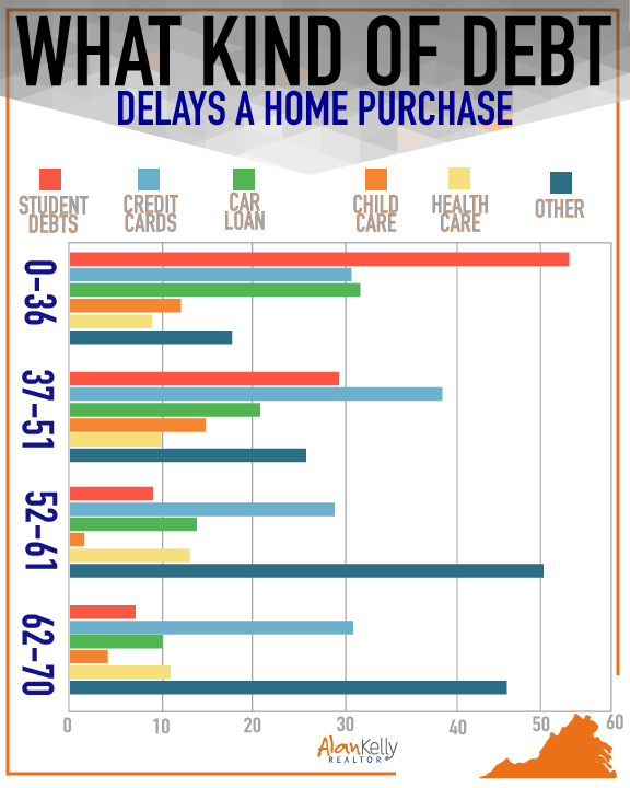 What kind of debt delays a home purchase