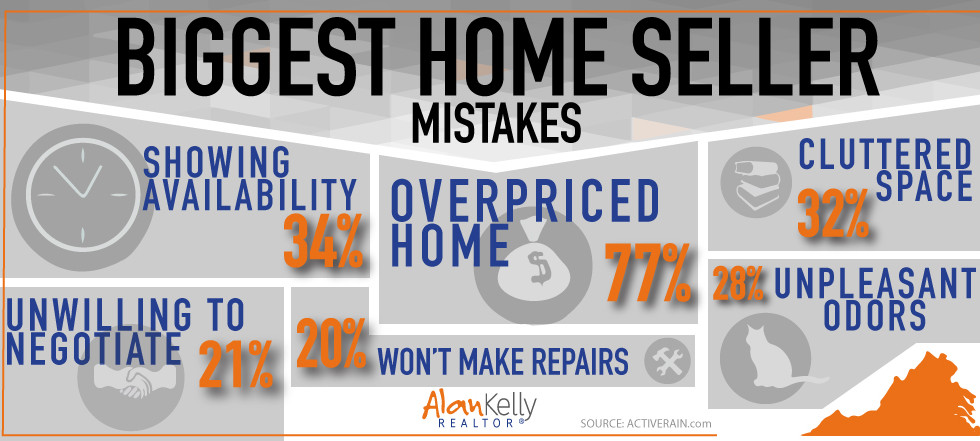 Biggest home seller mistakes.