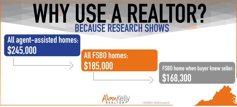 Homes sell for more with a REALTOR than if you sell solo.
