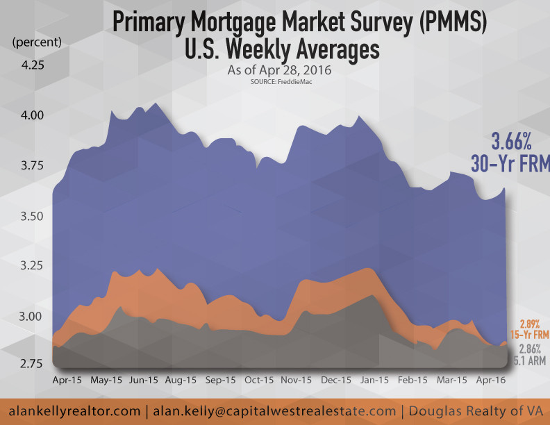 mortgage rates as of April, 28th