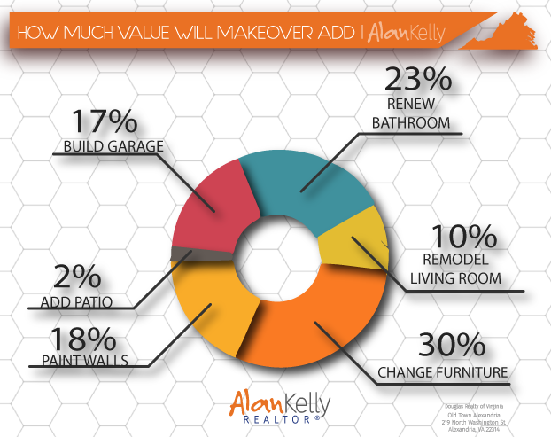 HOW MUCH VALUE WILL MAKEOVER ADD