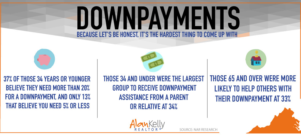 Downpayment Stats