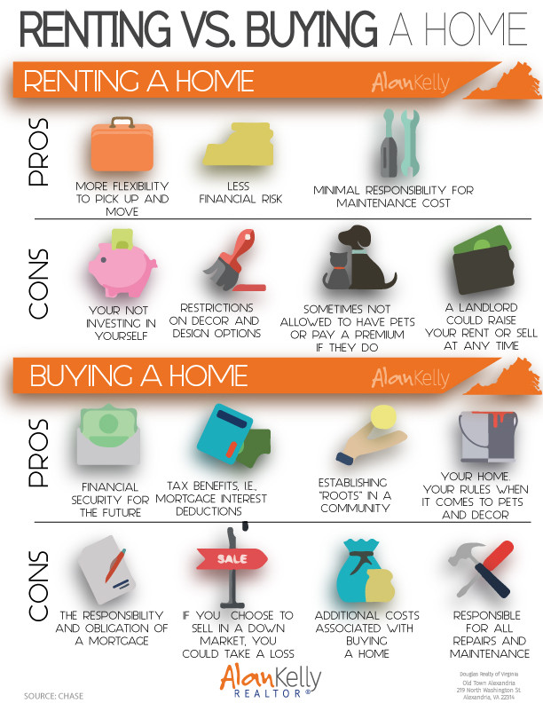 Renting vs. Buying a home (infographic)