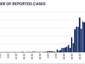 コロナウイルス関連についての数値