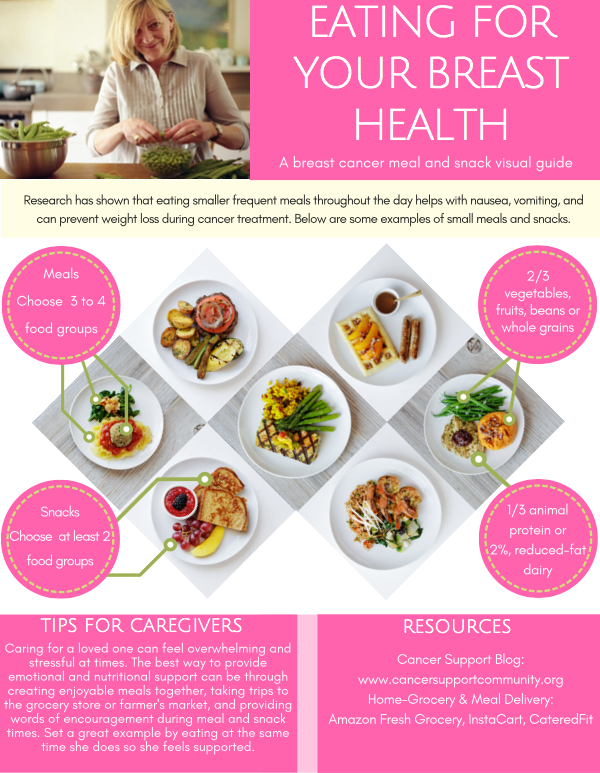 Eating for your Breast Health