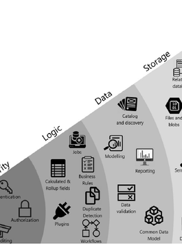 ¿Qué es Dataverse?