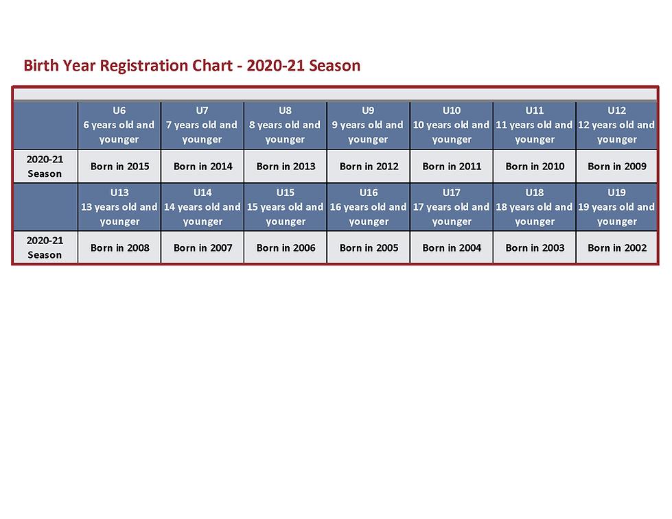 Birth Year Registration Chart - 2020-21