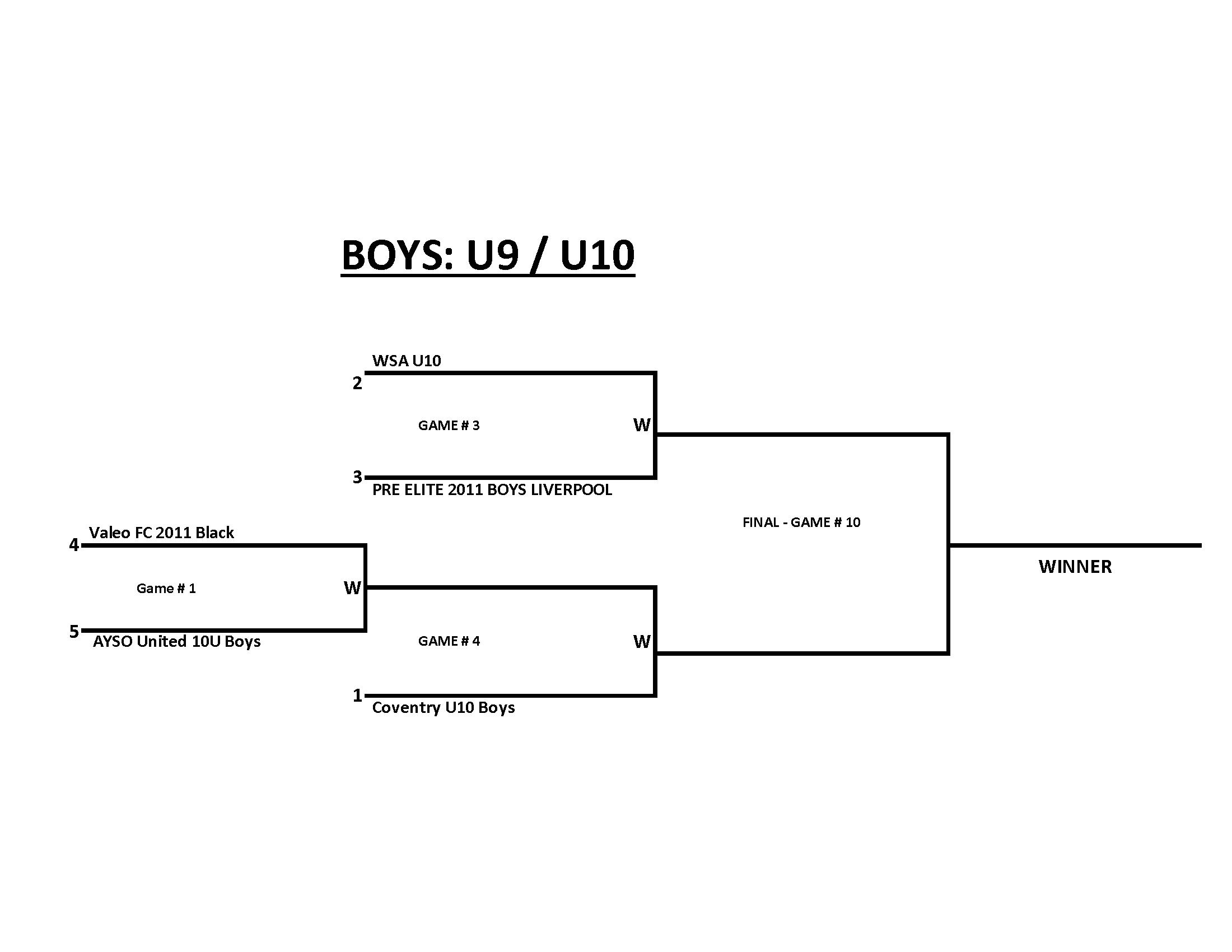 BU9-U10