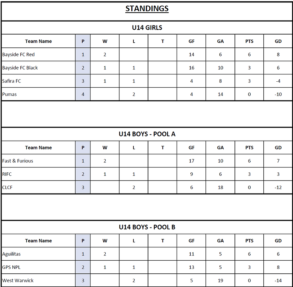 Updated_Standings_New_England_Futsal_Cup