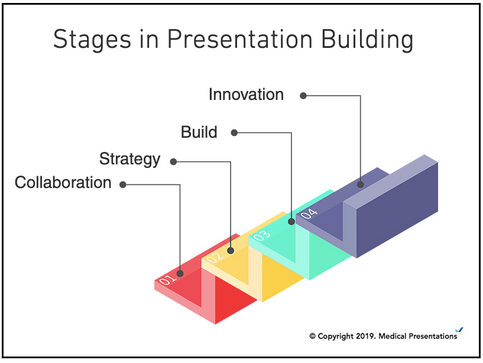 Medical Presentations competitive advantage.