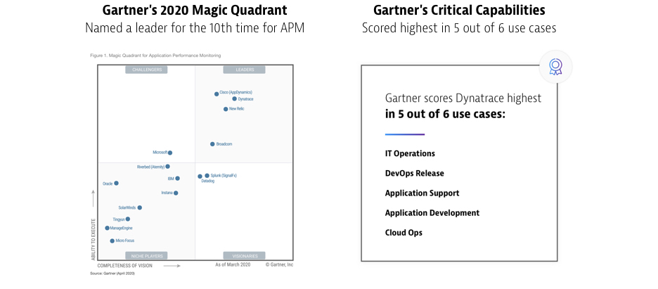 Dynatrace named a Leader in 2020 GartnerMagic Quadrant for APM