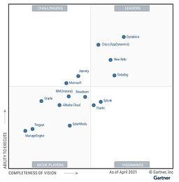 Dynatrace once again named a Leader in 2021 Gartner Magic Quadrant for APM