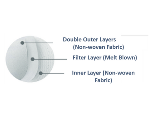 double outer layer.png