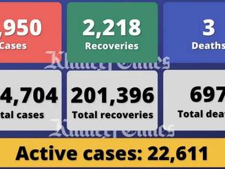 居高不下!阿联酋周五新增2,950例新冠肺炎病例