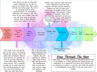 Yoga Through The Ages....