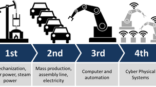 Modern industrial Automation Revolutions