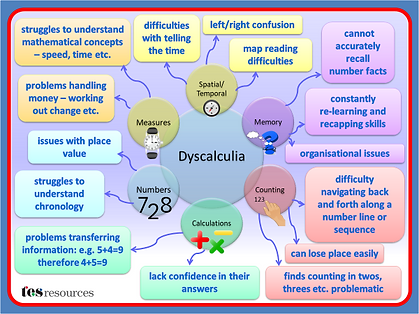 Dyscalculia poster_edited.png