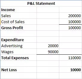 An-Example-of-a-profit-and-loss-account