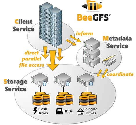 beegfs-architecture-overview-pools-medre