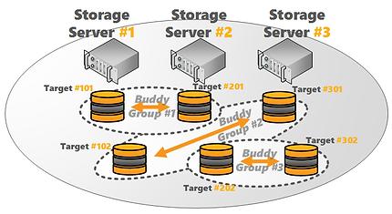 BeeGFS-Storage-BuddyMirroring 3 Servers2