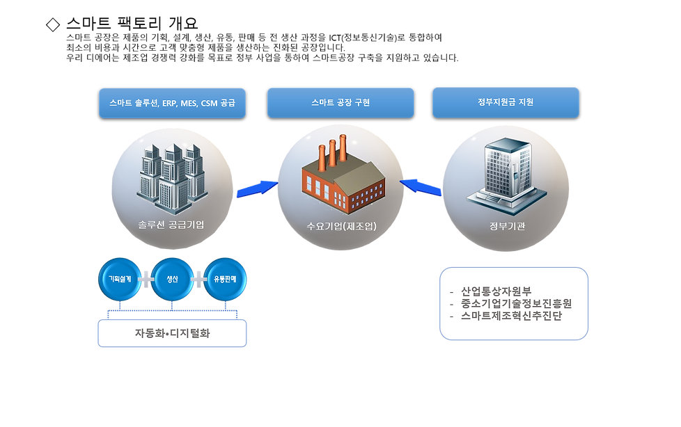 Smart Factory 보급 확산 1.png