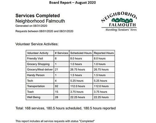 Board Report August Chart.jpg