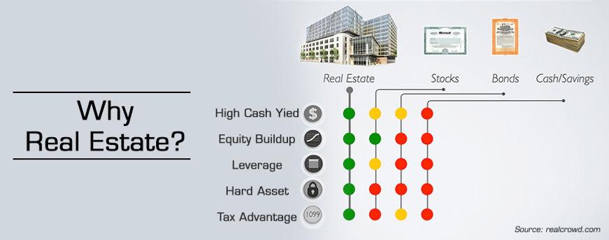 Why real estate_.jpg