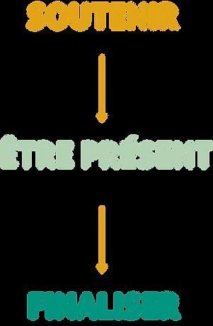 AJIR Aquitaine schema