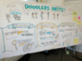 This was a practice graphic recording that I did during a class at The Grove (home to graphic facilitation guru, David Sibbet)