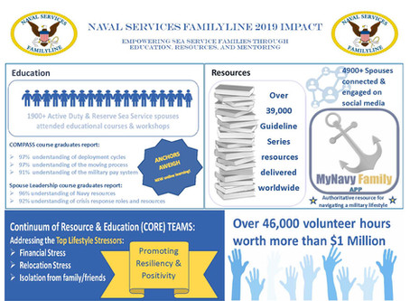 Naval Services FamilyLine 2019 Impact