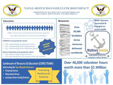 Naval Services FamilyLine 2019 Impact