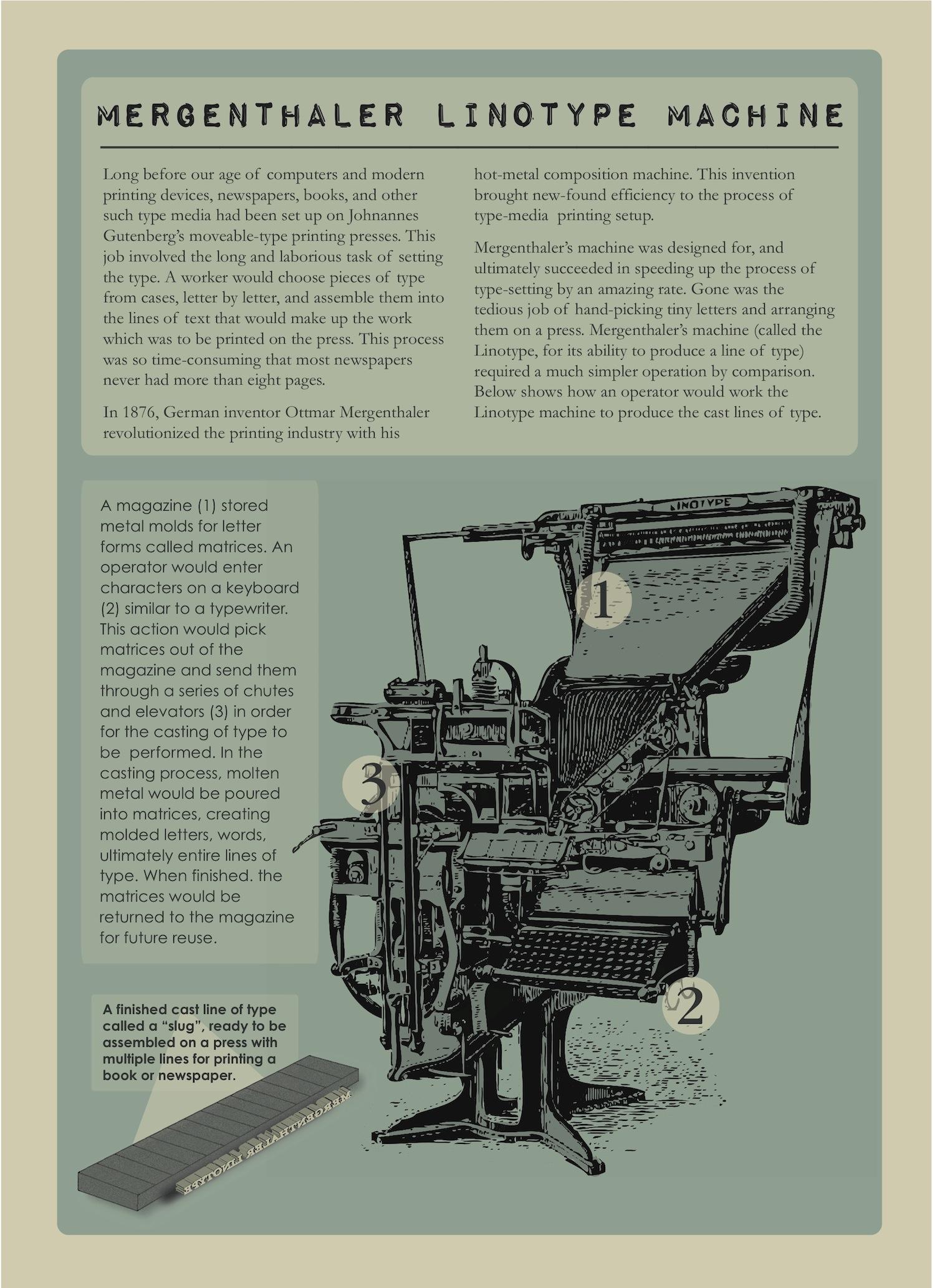 Mergenthaler Linotype Machine Poster