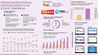 Conoce las diferentes alternativas para financiar tu startup en Colombia