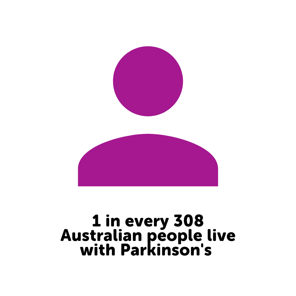 1 in every 308 Australian people live wi