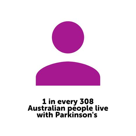 1 in every 308 Australian people live wi