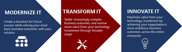 Modernize IT transform IT Innovate IT